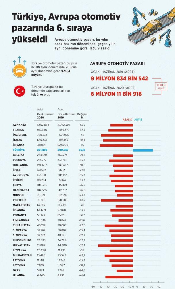 Otomobil satışları tüm Avrupa ülkelerinde düştü..! Türkiye Avrupa otomotiv pazarında 6ncı sıraya yükseldi..!