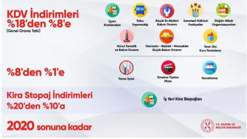 Maliye Bakanı Albayrak Açıkladı..! KDV indirimi hangi sektörde geçerli olacak? İşte o tam liste
