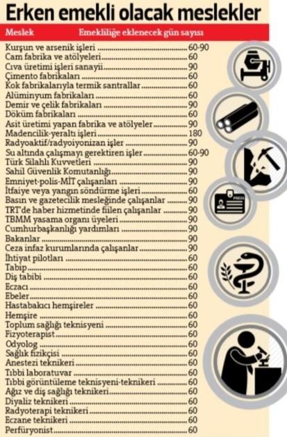 SGK'dan büyük müjde resmen açıklandı! 45 meslek için erken emeklilik müjdesi! Hem de yüksek maaşlı..! Kimler erken emekli olabilir?