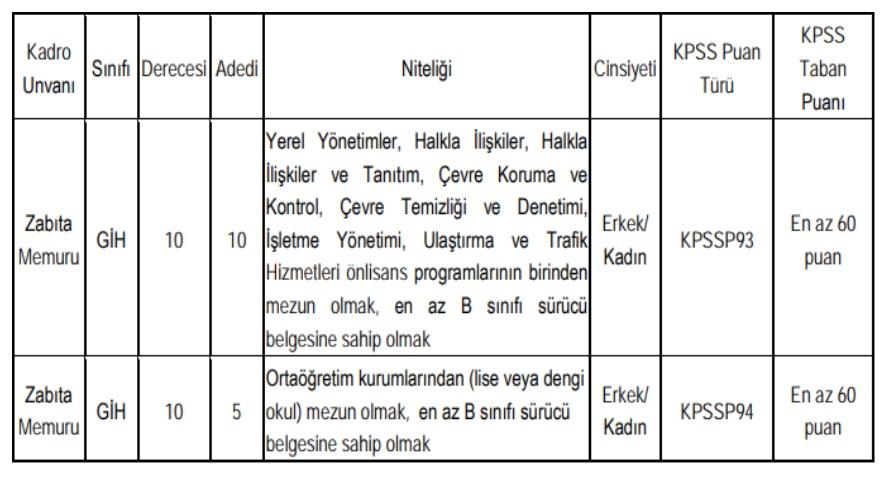 46 Kurum 1565 Kamu Personeli Alımı yapılacak! Belediye'ye 3800 Lira Maaşla İş İmkanı