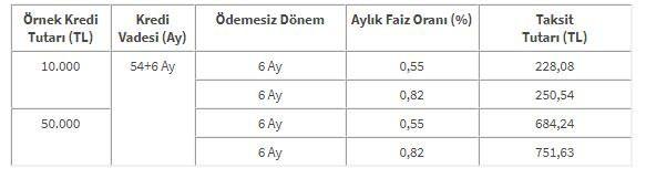 Halkbank İlk 6 Ay Ödemesiz 30 Bin TL Kredi Veriyor..! Düşük Faizli Bu Kredinin Başvuru Şartları..!